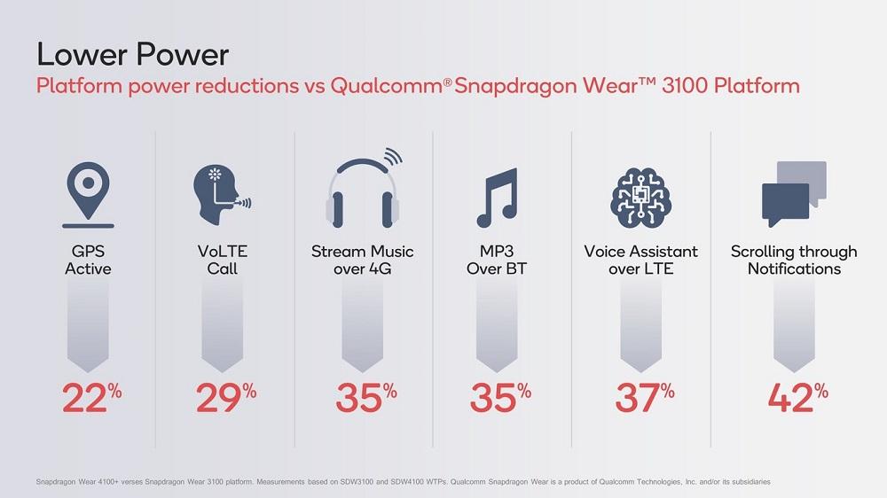 Qualcom presenta los Snapdragon Wear 4100 y 4100+: 64 bits y una enorme mejora de rendimiento 34