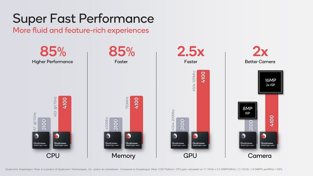 Qualcom presenta los Snapdragon Wear 4100 y 4100+: 64 bits y una enorme mejora de rendimiento 31