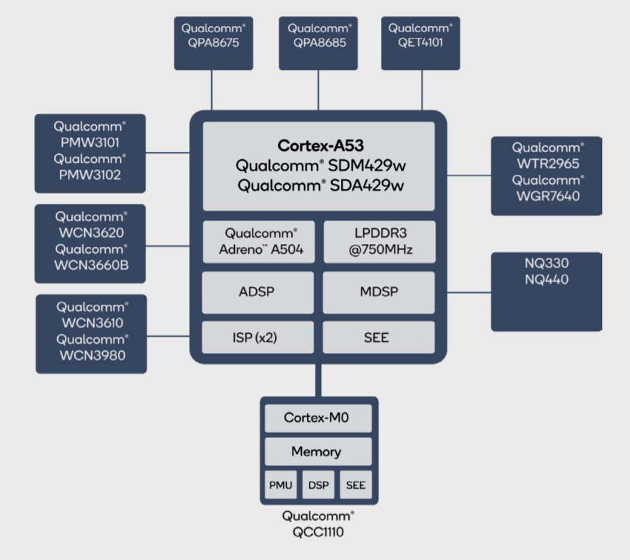 Qualcom presenta los Snapdragon Wear 4100 y 4100+: 64 bits y una enorme mejora de rendimiento 29