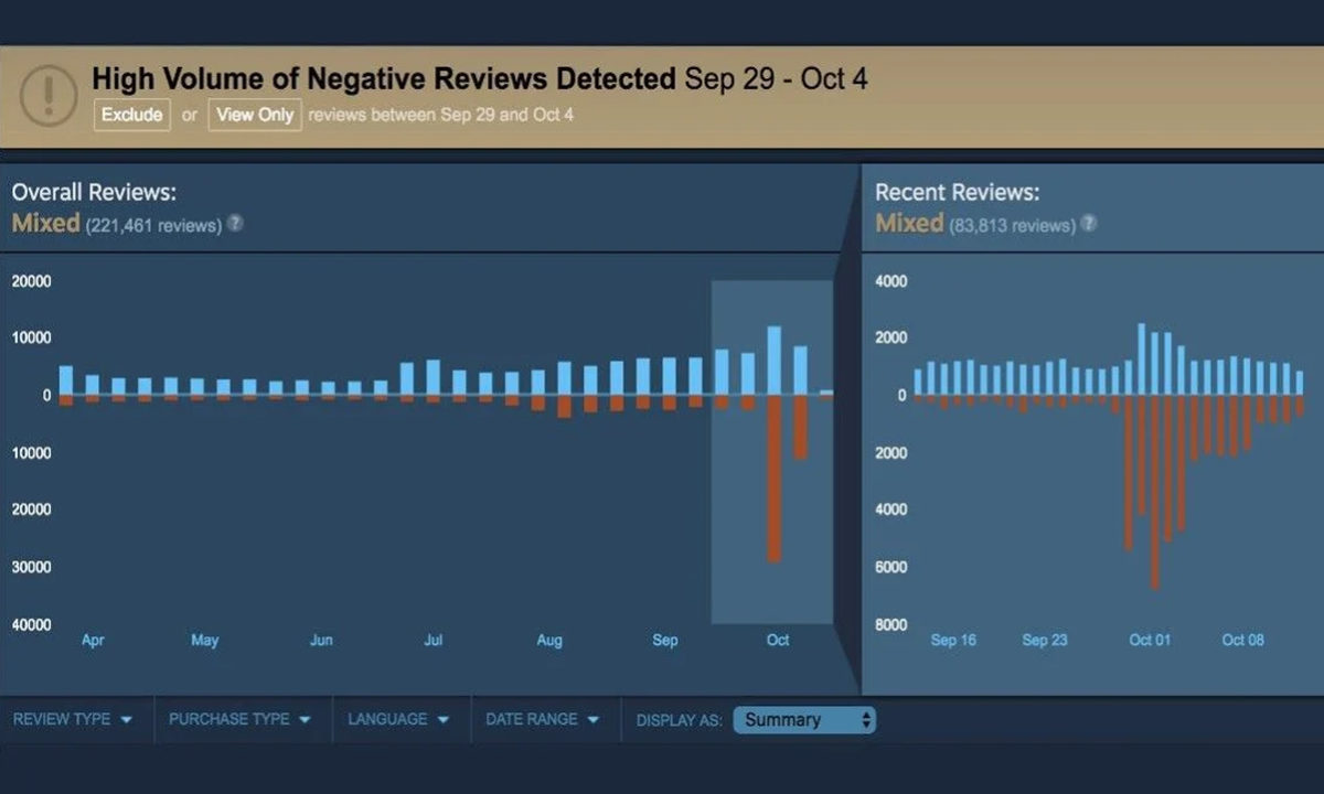 Steam Review Bombing