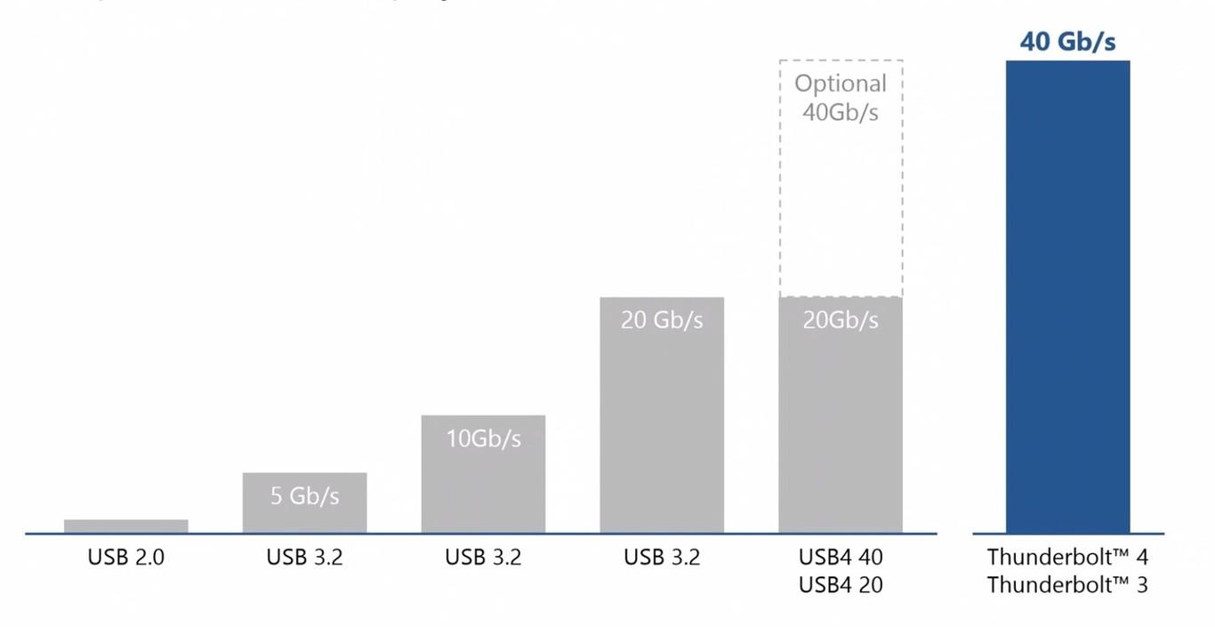 Intel anuncia Thunderbolt 4 y confirma el soporte de USB 4.0 33