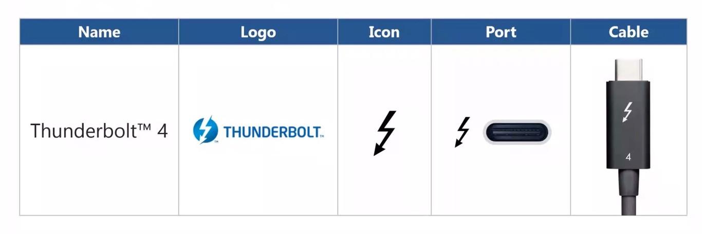 Intel anuncia Thunderbolt 4 y confirma el soporte de USB 4.0 32