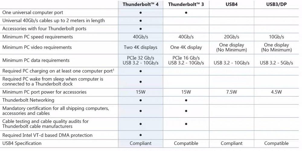 Intel anuncia Thunderbolt 4 y confirma el soporte de USB 4.0 42