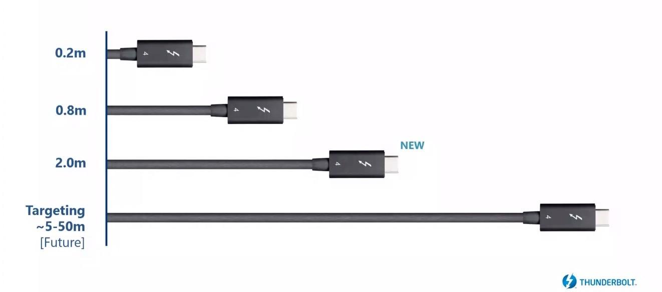 Intel anuncia Thunderbolt 4 y confirma el soporte de USB 4.0 36