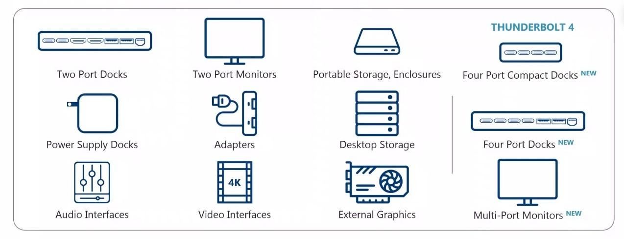 Intel anuncia Thunderbolt 4 y confirma el soporte de USB 4.0 37