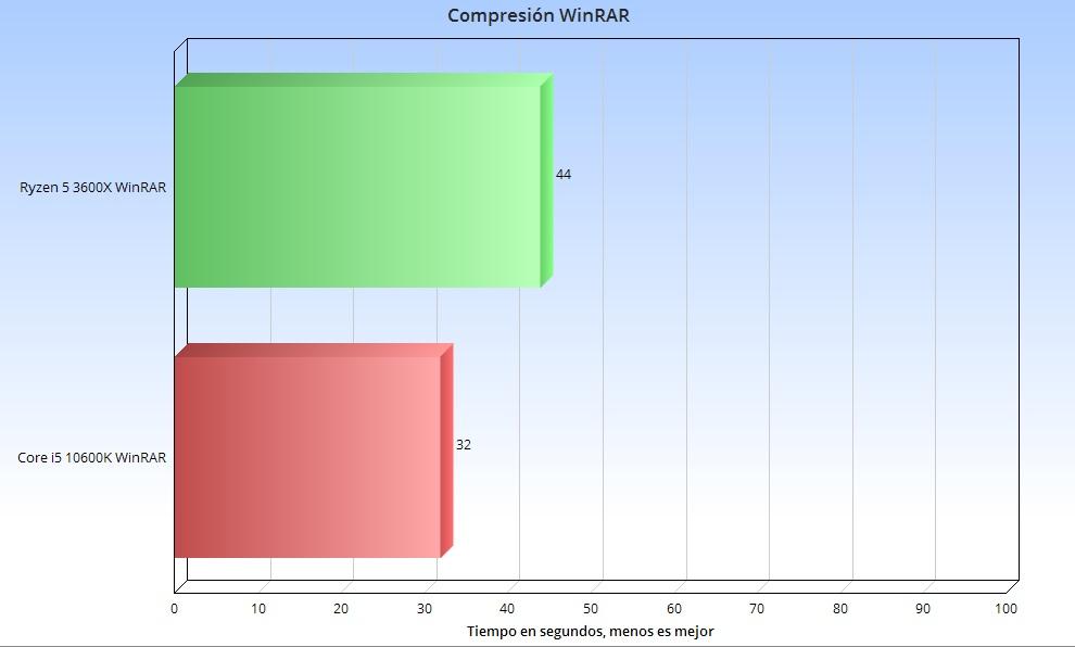 Intel Core i5 10600K, análisis: el rey en juegos 44