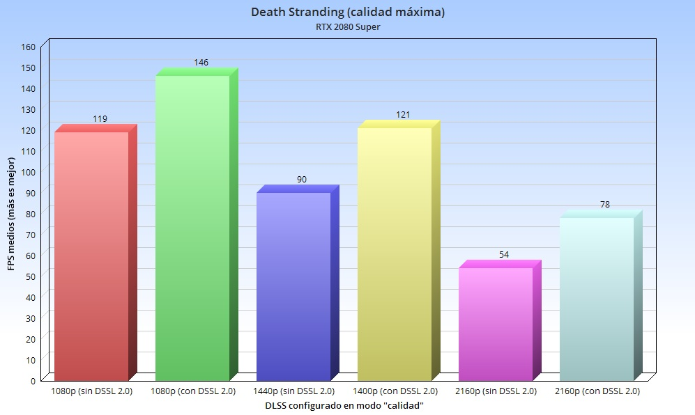 Rendimiento de Death Stranding en PC: NVIDIA y la magia del DLSS 2.0 35