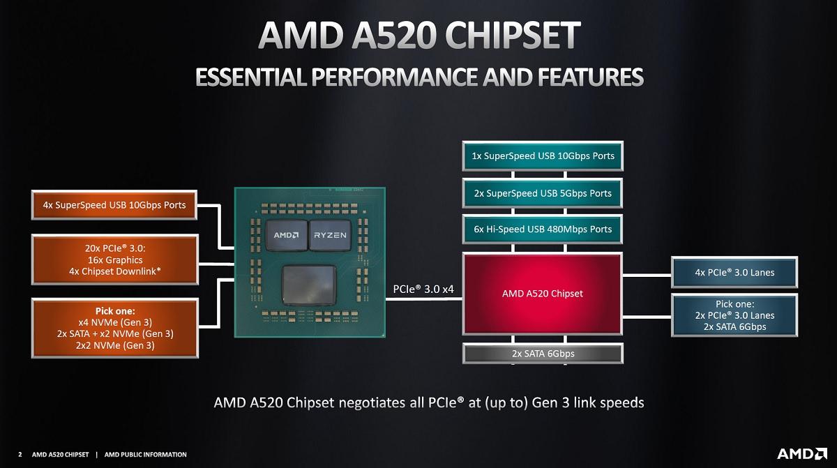 AMD lanza el chipset A520, por fin veremos placas base económicas para procesadores Zen 2 y Zen 3 31