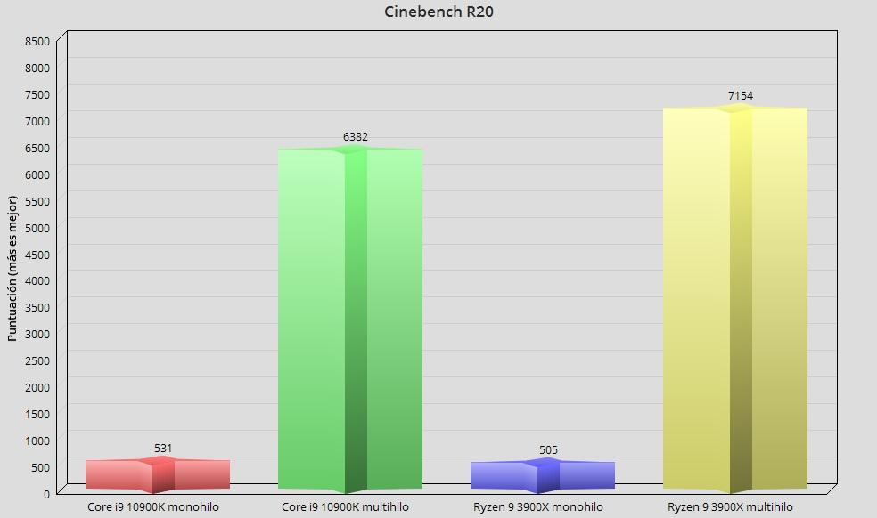 Intel Core i9 10900K, análisis: el procesador más potente en juegos 47