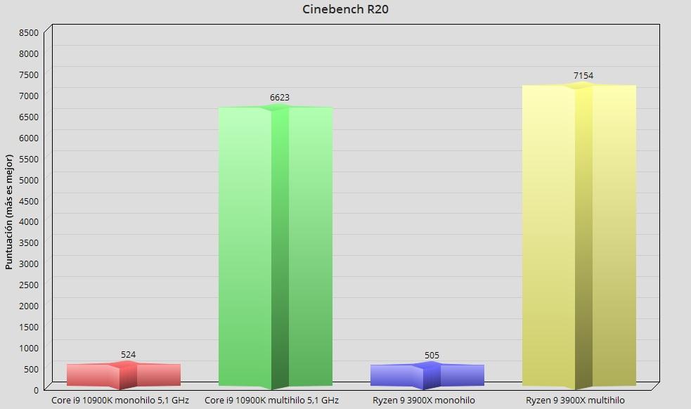 Intel Core i9 10900K, análisis: el procesador más potente en juegos 77