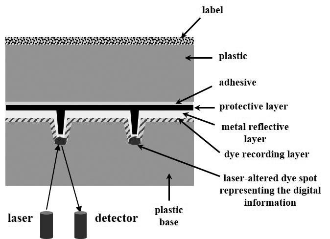 discos ópticos