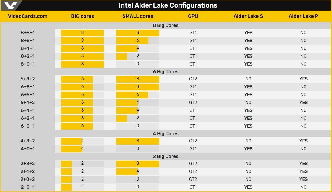 Intel Alder Lake-S Intel Alder Lake-P