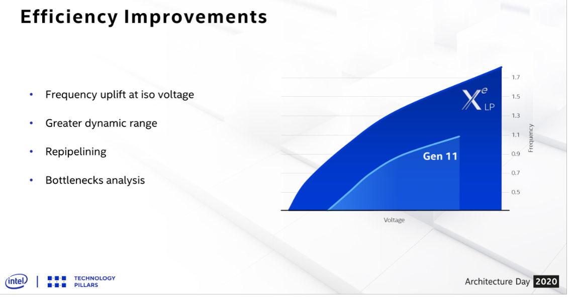Intel detalla las mejoras en la arquitectura de los Tiger Lake 33