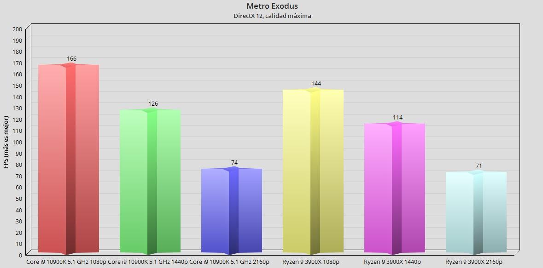 Intel Core i9 10900K, análisis: el procesador más potente en juegos 75