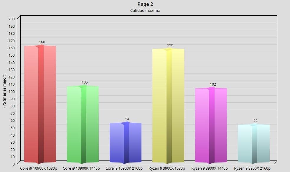 Intel Core i9 10900K, análisis: el procesador más potente en juegos 59