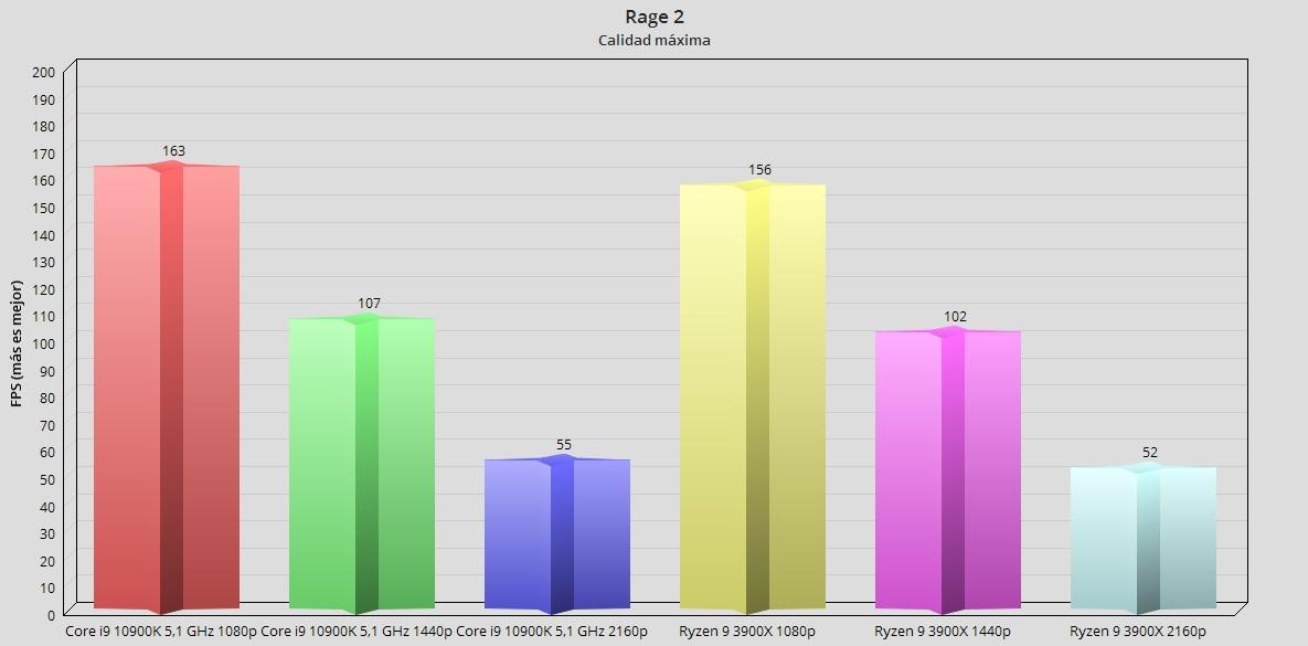 Intel Core i9 10900K, análisis: el procesador más potente en juegos 73