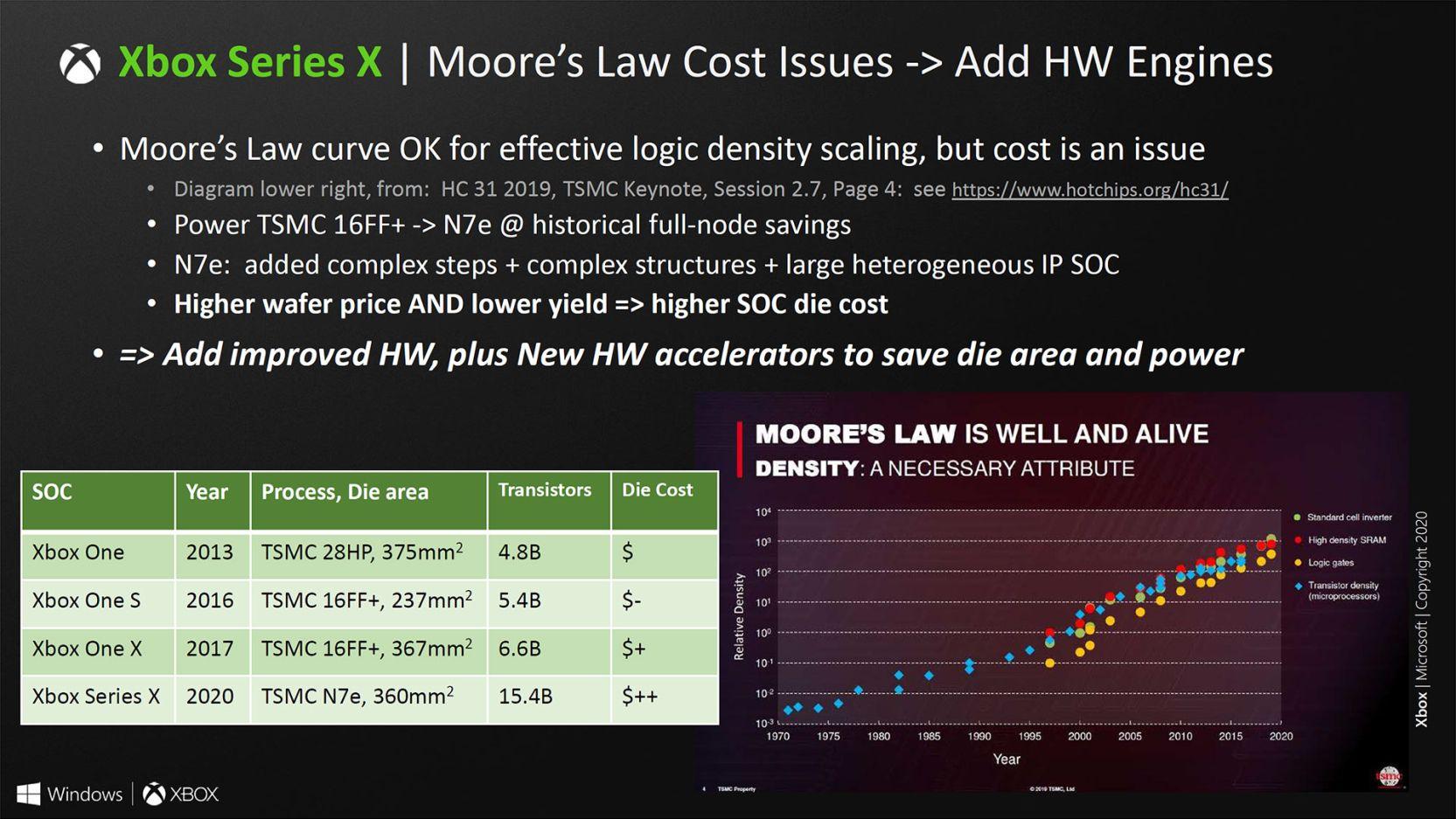 Así es el SoC de Xbox Series X, un chip muy potente que apuesta por el renderizado híbrido 50