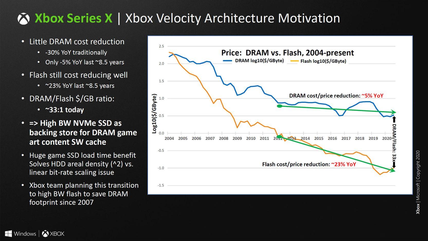 Así es el SoC de Xbox Series X, un chip muy potente que apuesta por el renderizado híbrido 48