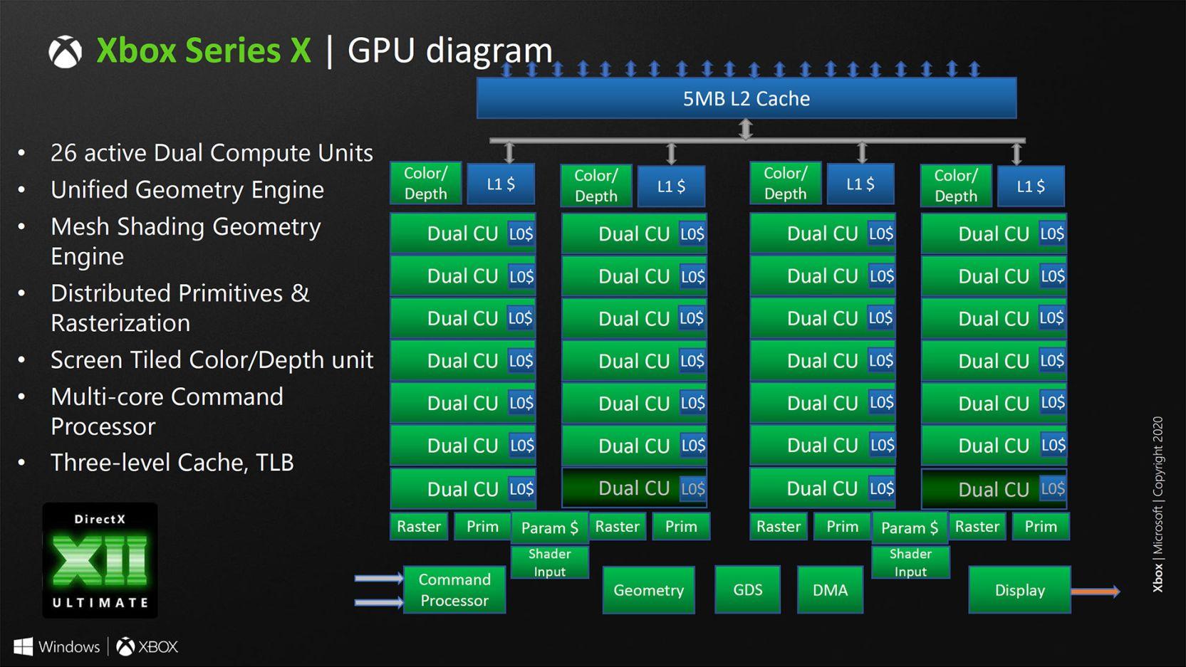 Así es el SoC de Xbox Series X, un chip muy potente que apuesta por el renderizado híbrido 35