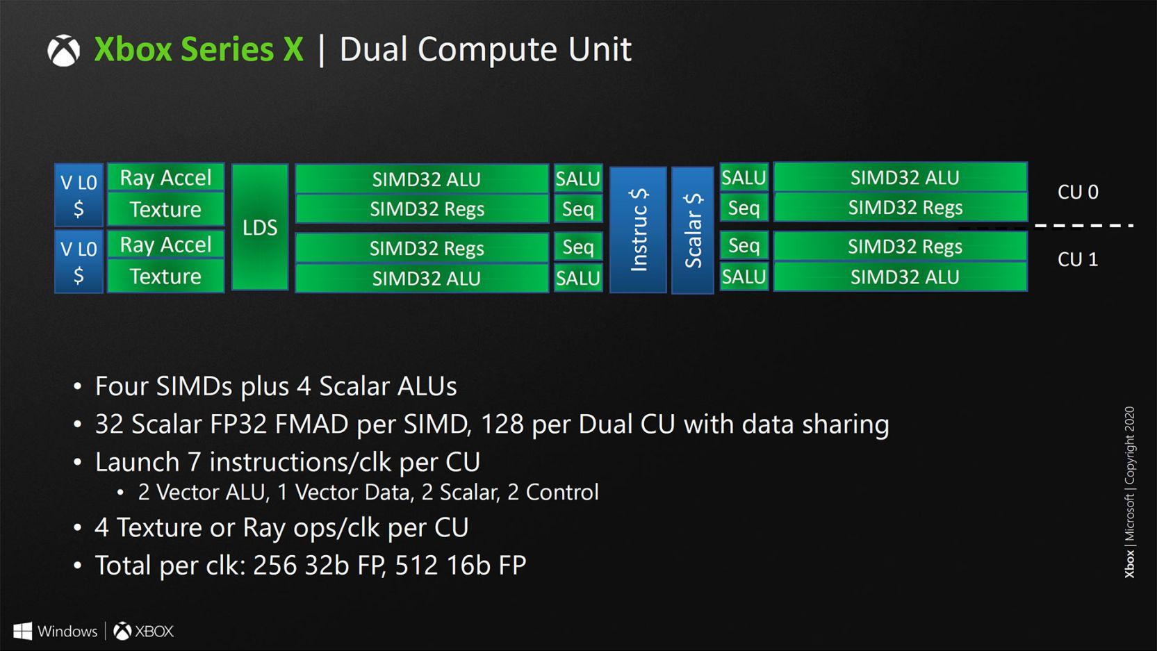 Así es el SoC de Xbox Series X, un chip muy potente que apuesta por el renderizado híbrido 37