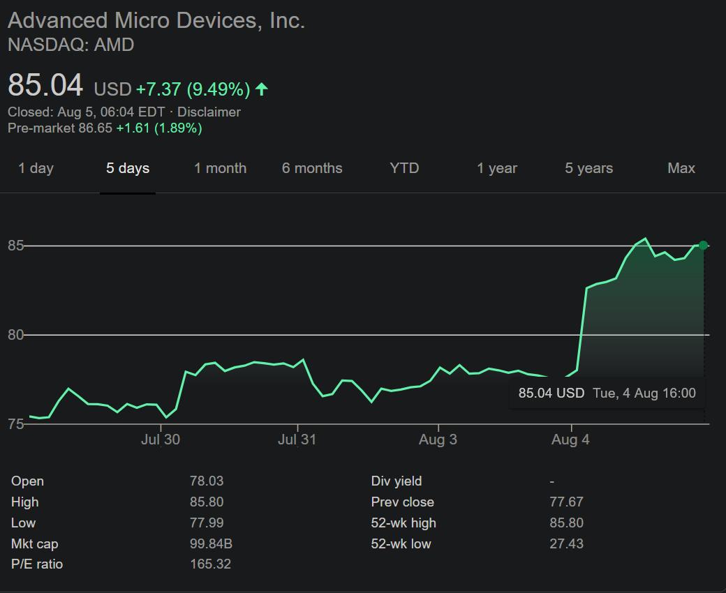 AMD acciones