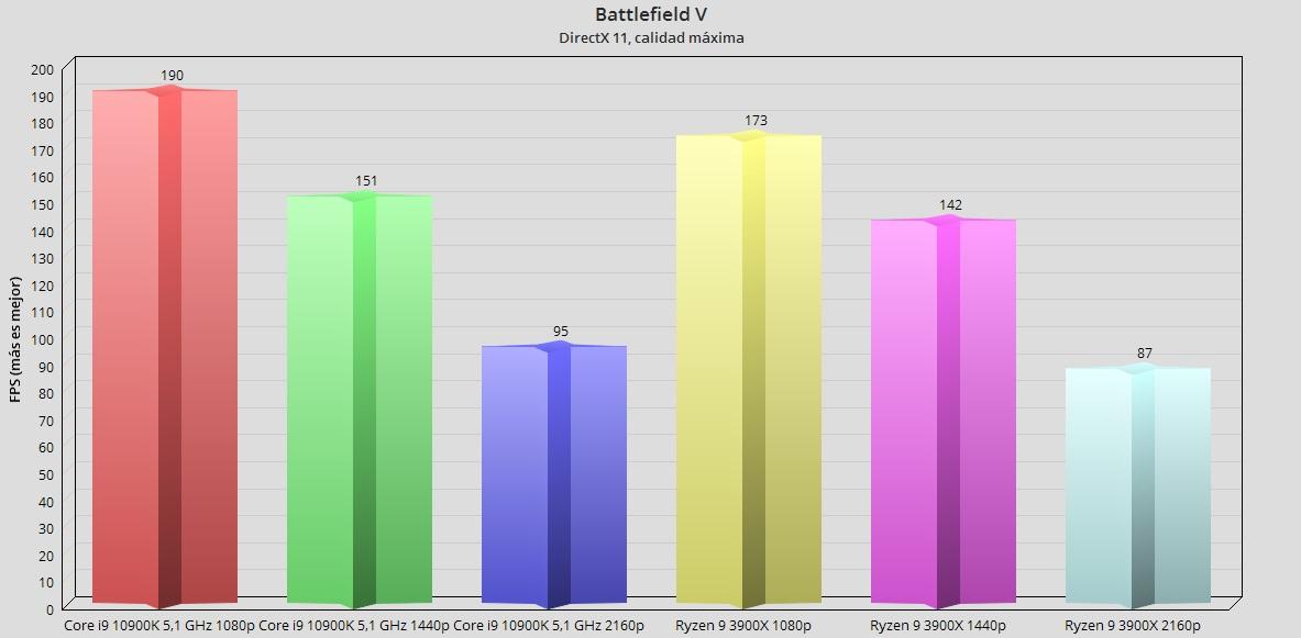 Intel Core i9 10900K, análisis: el procesador más potente en juegos 67