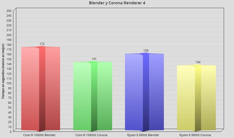 Intel Core i9 10900K, análisis: el procesador más potente en juegos 45