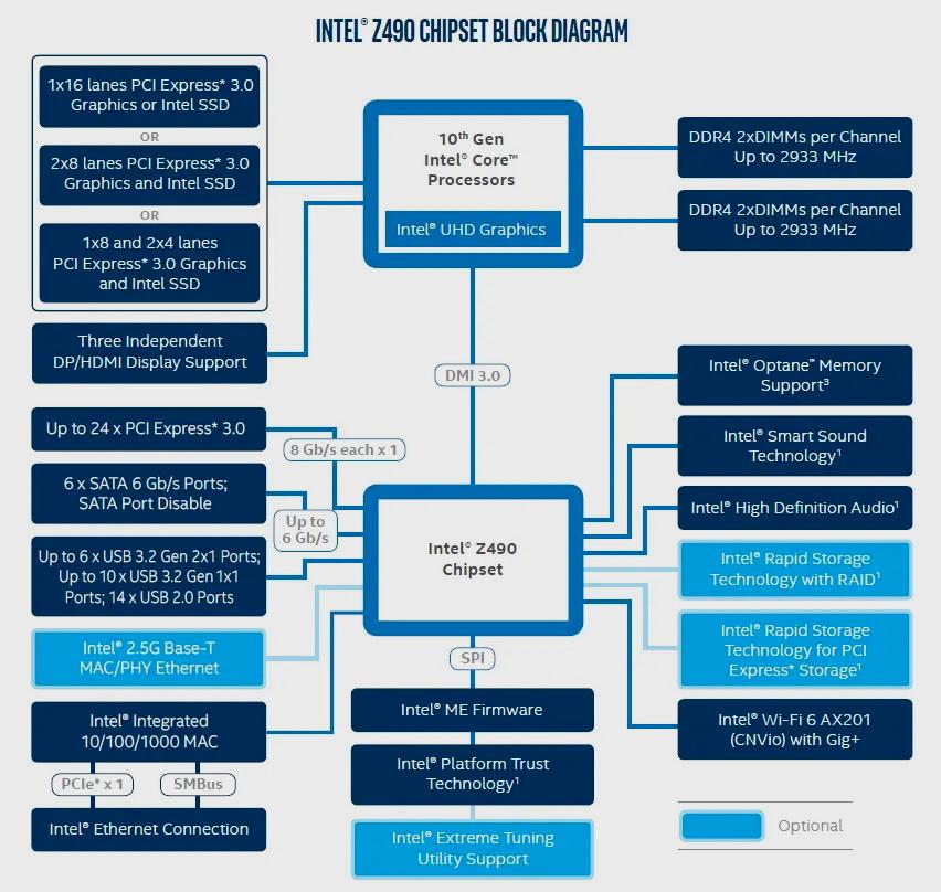 Intel Core i9 10900K, análisis: el procesador más potente en juegos 41