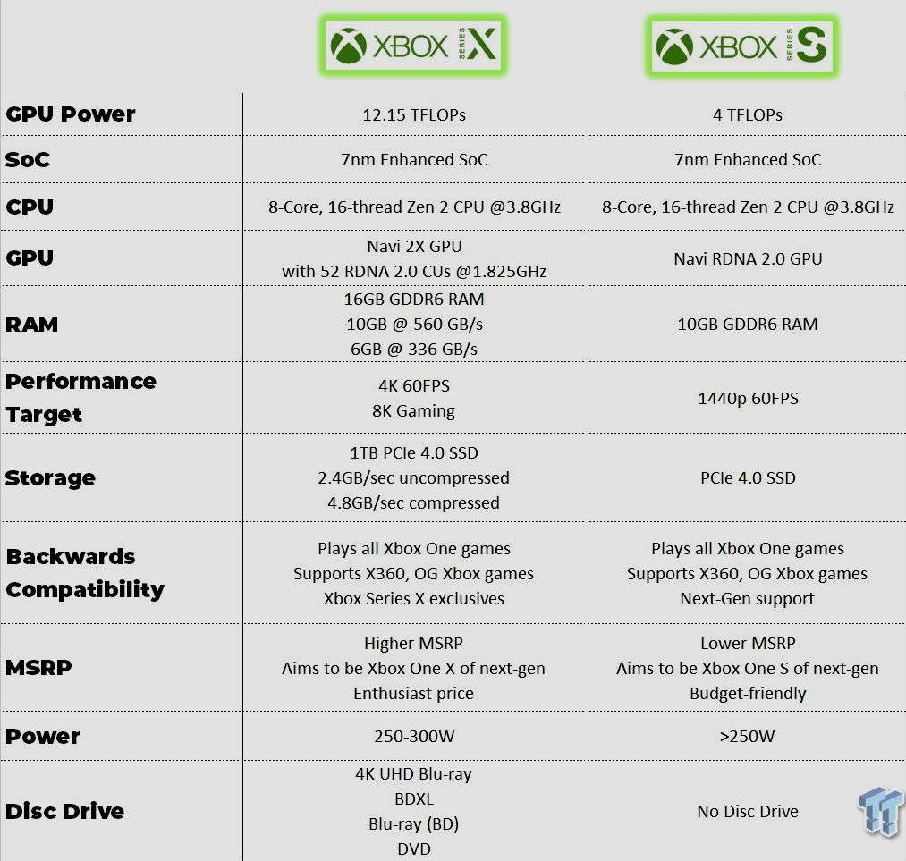 especificaciones de Xbox Series S