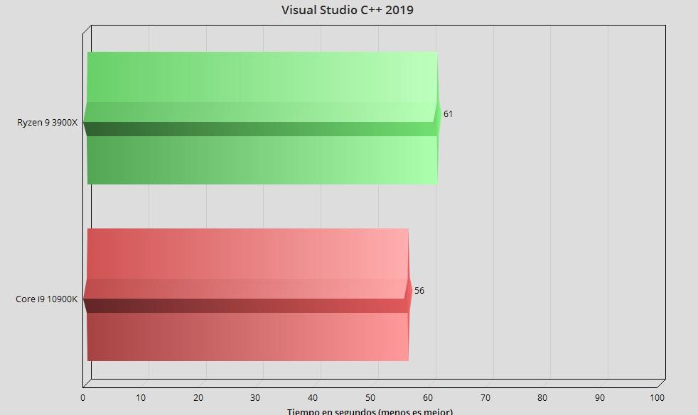 Intel Core i9 10900K, análisis: el procesador más potente en juegos 51