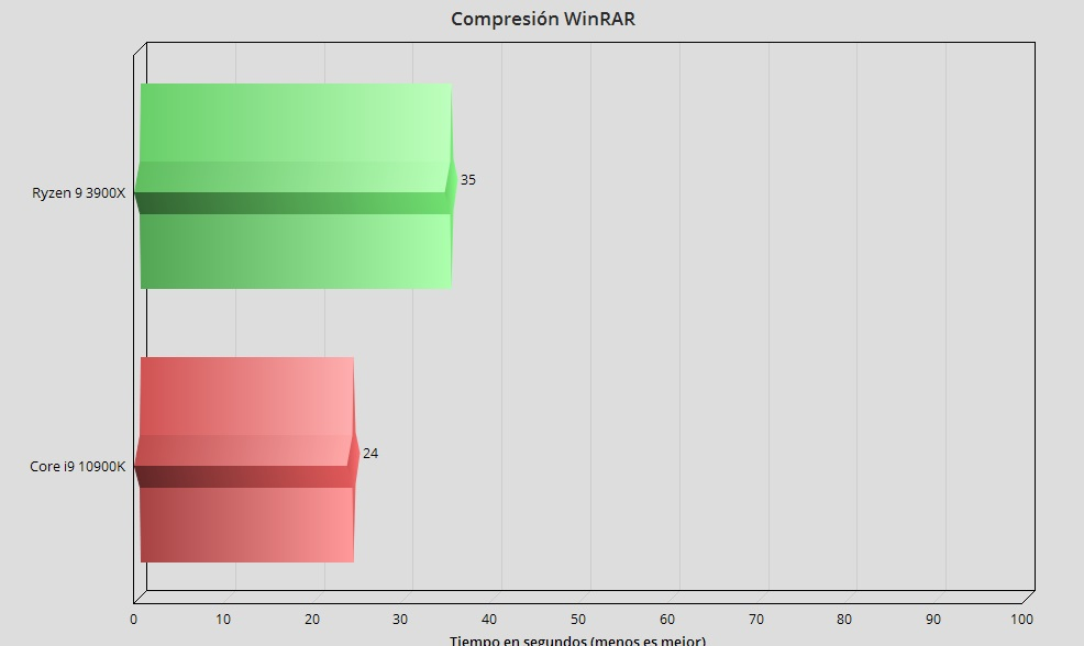 Intel Core i9 10900K, análisis: el procesador más potente en juegos 49