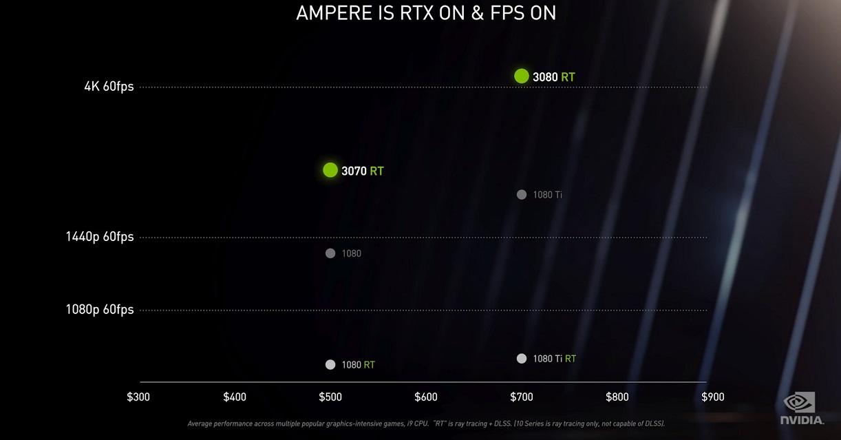 NVIDIA Ampere, trazado de rayos y resolución 8K se dan la mano en uno de los mayores saltos generacionales de la historia 63