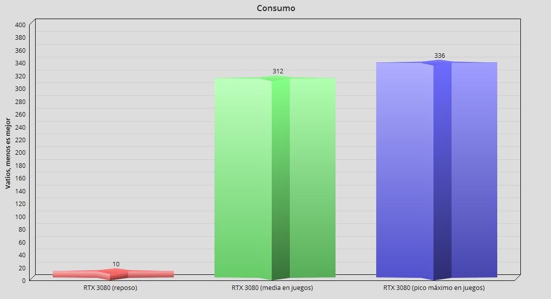 GeForce RTX 3080, análisis: la consagración del trazado de rayos 119