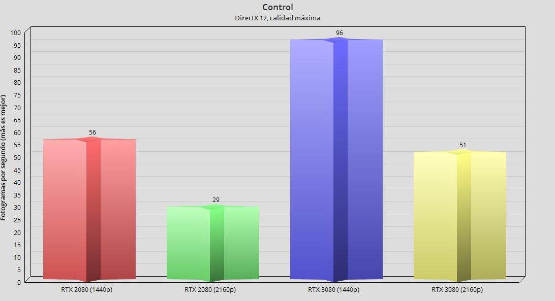 GeForce RTX 3080, análisis: la consagración del trazado de rayos 105