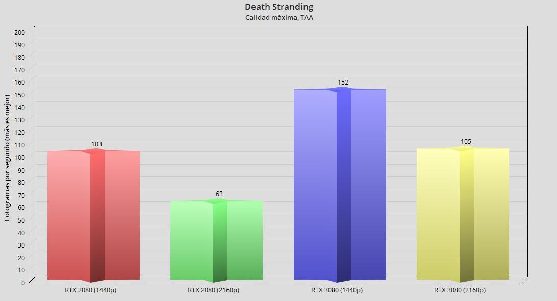 GeForce RTX 3080, análisis: la consagración del trazado de rayos 107