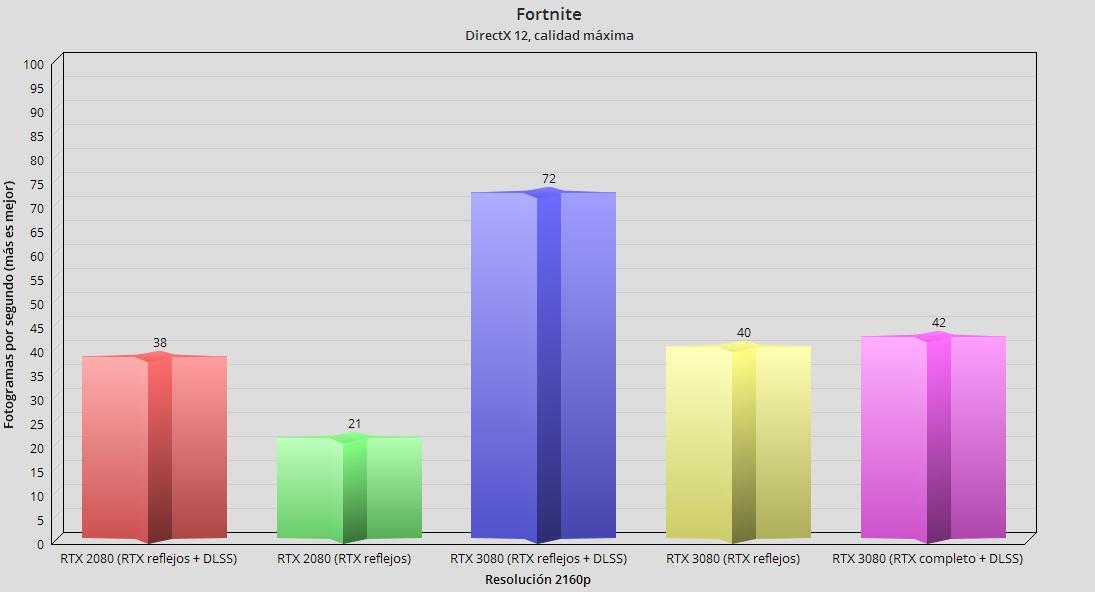 GeForce RTX 3080, análisis: la consagración del trazado de rayos 111
