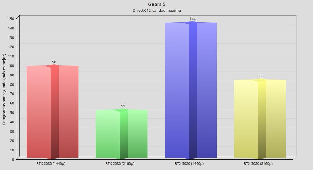 GeForce RTX 3080, análisis: la consagración del trazado de rayos 95