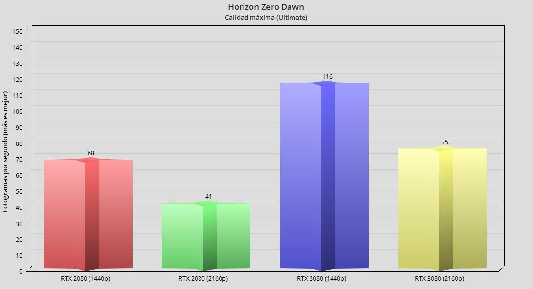 GeForce RTX 3080, análisis: la consagración del trazado de rayos 97