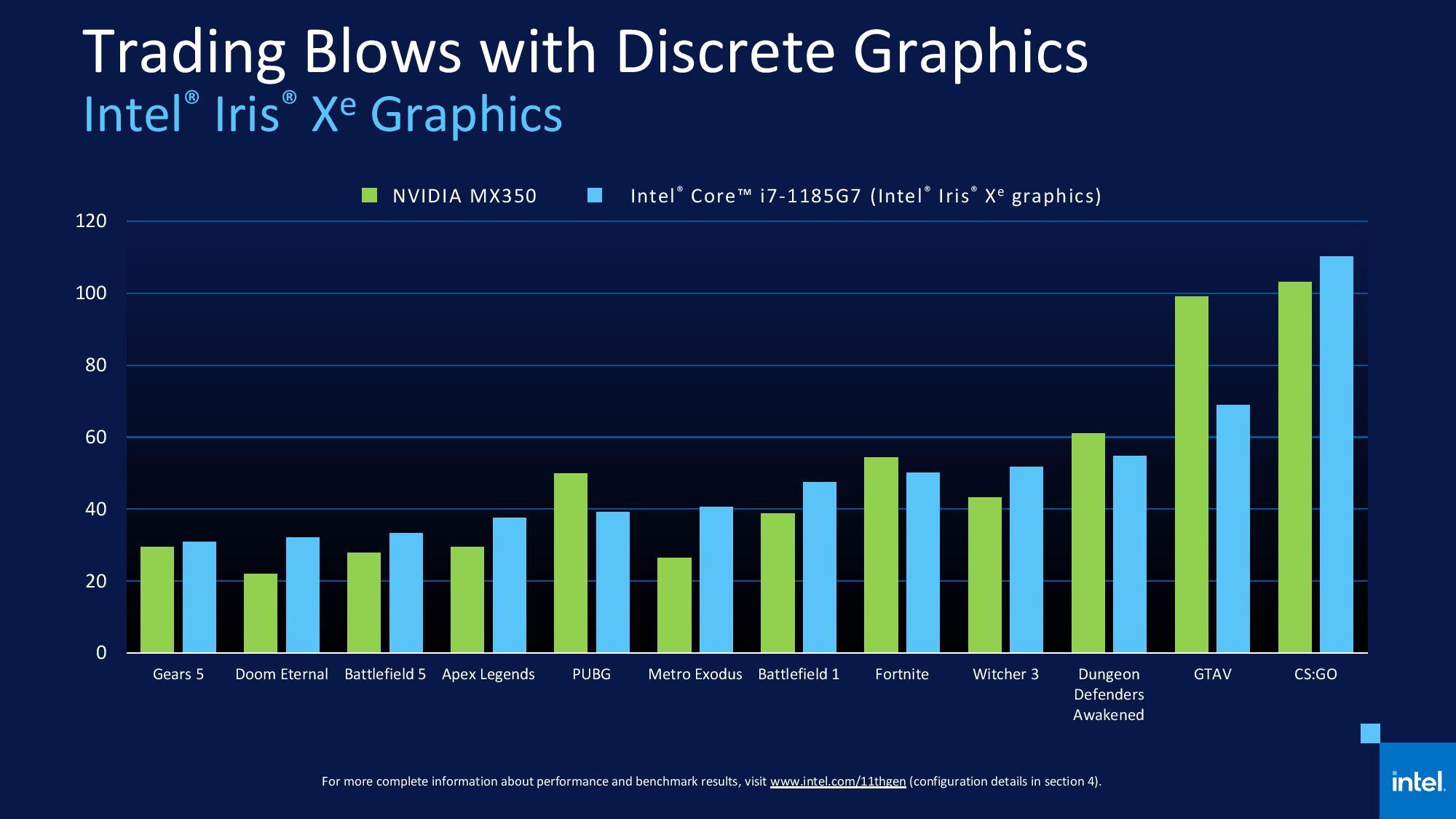 Nuevos procesadores Intel Core 11 Tiger Lake: una auténtica revolución 63