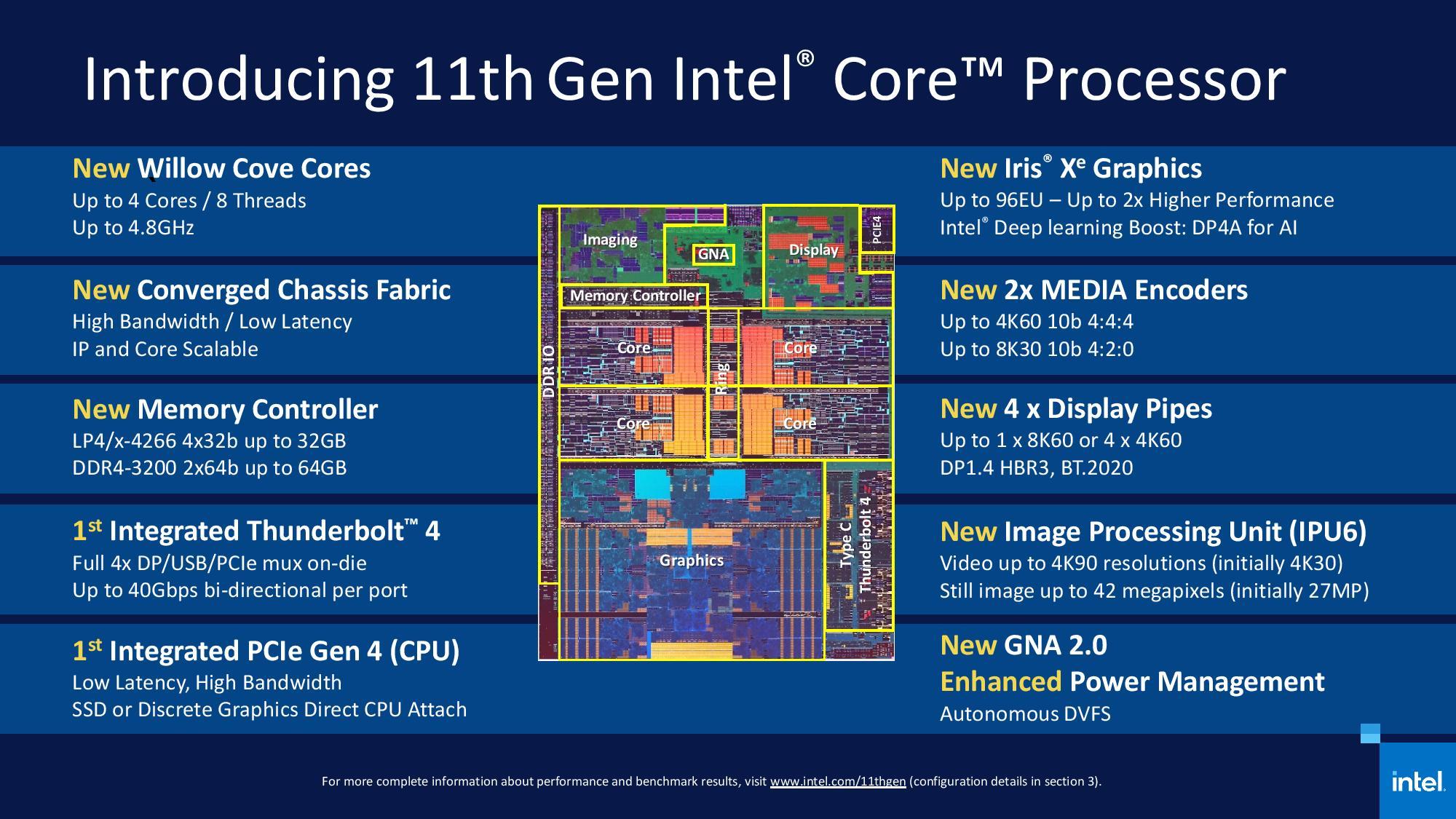 Nuevos procesadores Intel Core 11 Tiger Lake: una auténtica revolución 69