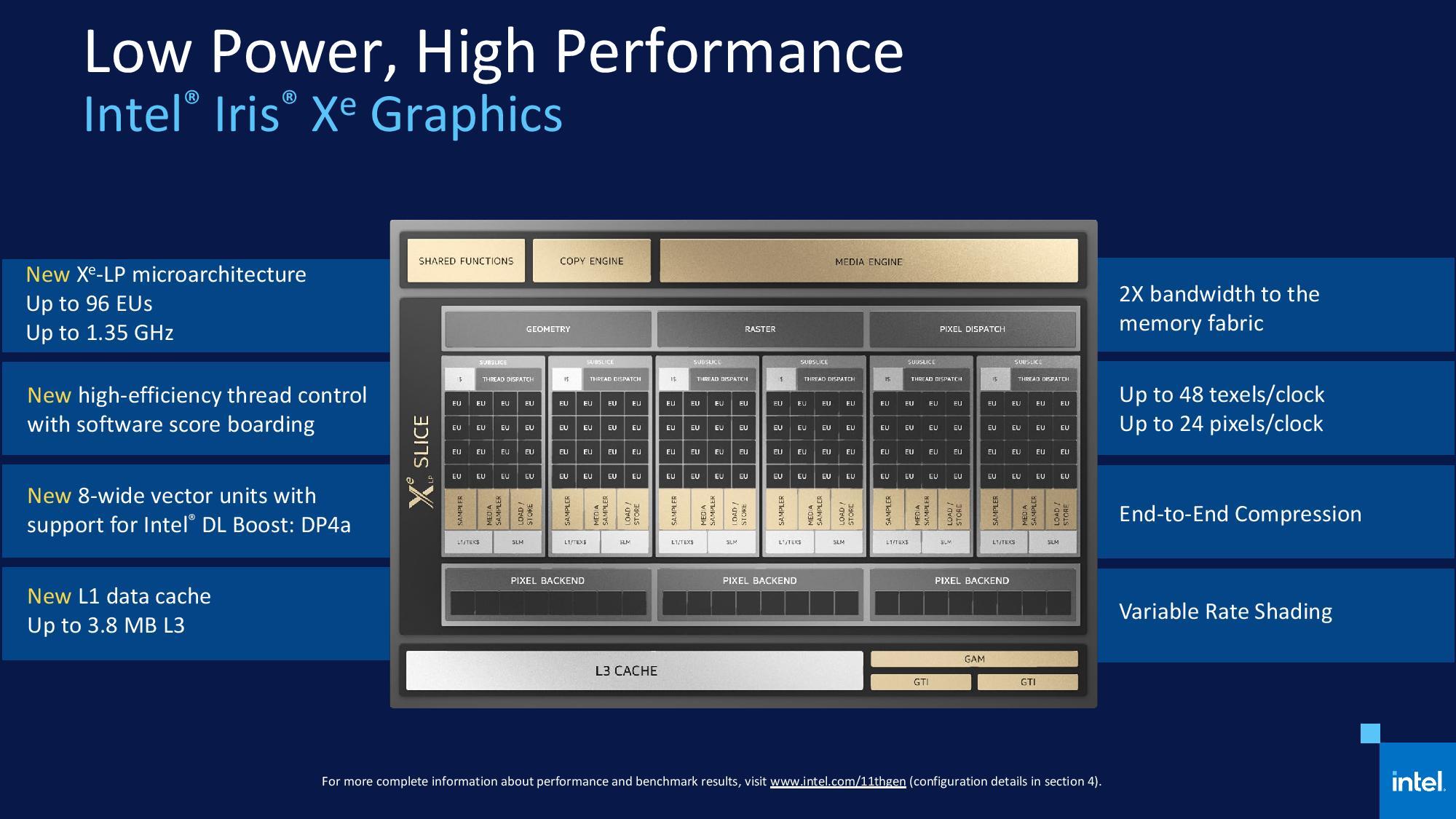 Nuevos procesadores Intel Core 11 Tiger Lake: una auténtica revolución 61