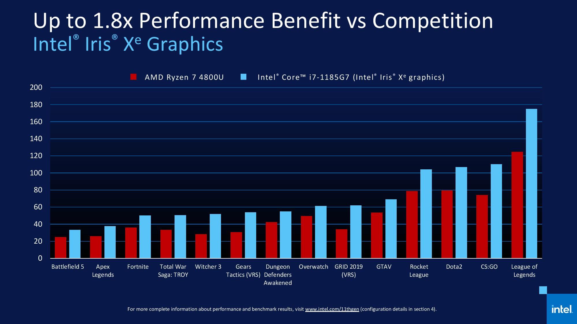 Nuevos procesadores Intel Core 11 Tiger Lake: una auténtica revolución 67