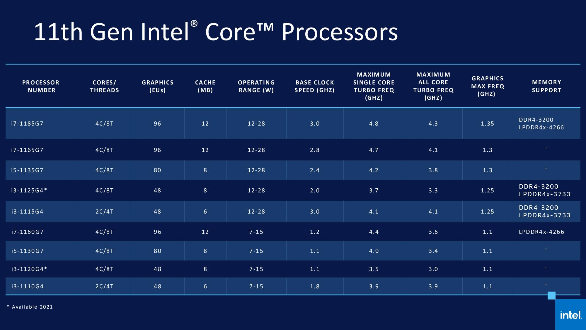 Intel Core 11 Tiger Lake