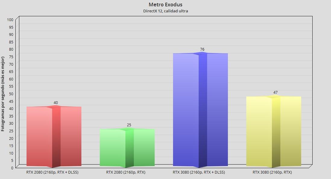GeForce RTX 3080, análisis: la consagración del trazado de rayos 113