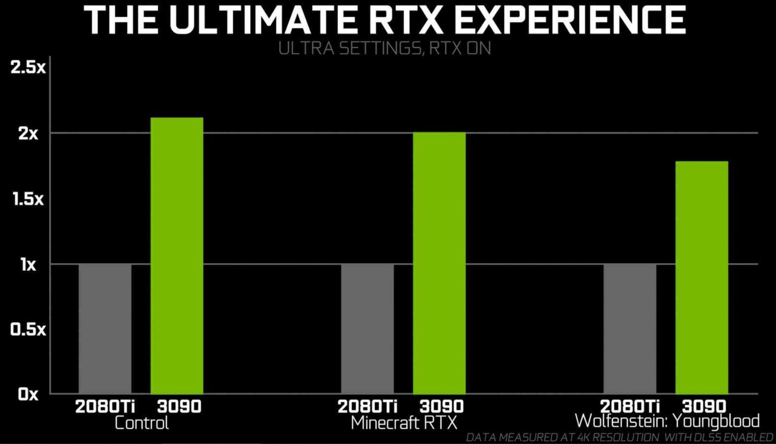El PCB de la GeForce RTX 3090 confirma una tarjeta gráfica gigantesca 31