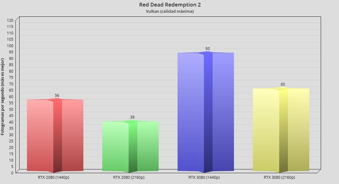 GeForce RTX 3080, análisis: la consagración del trazado de rayos 85