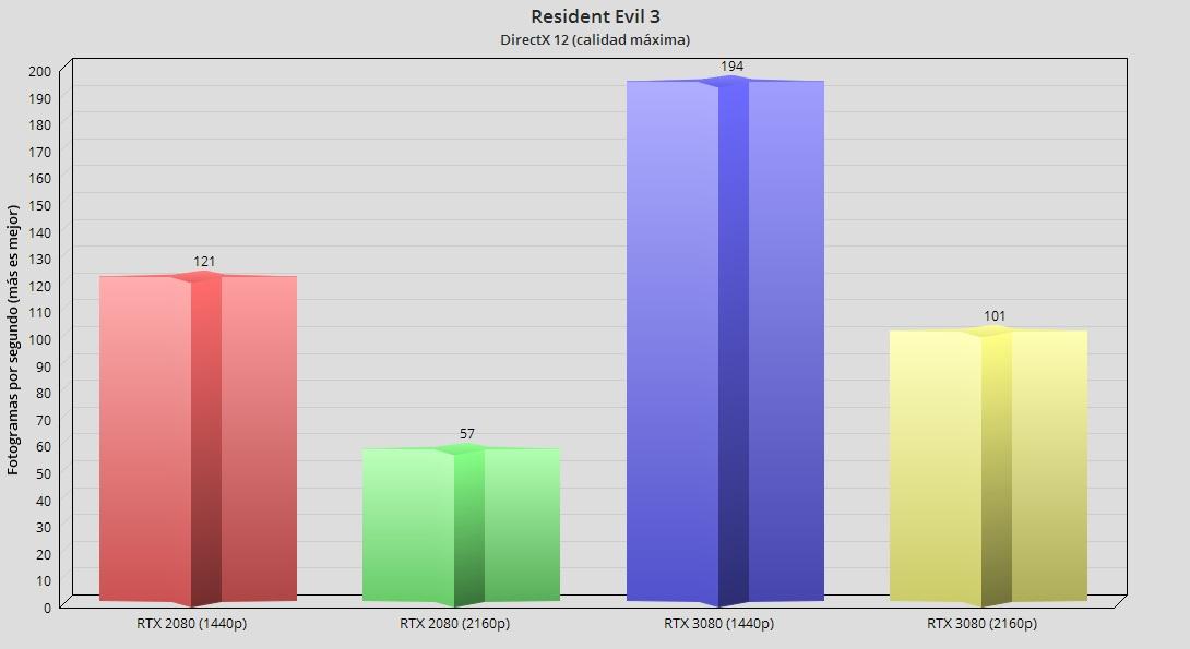 GeForce RTX 3080, análisis: la consagración del trazado de rayos 87