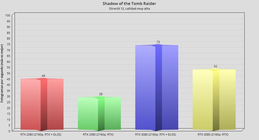 GeForce RTX 3080, análisis: la consagración del trazado de rayos 115