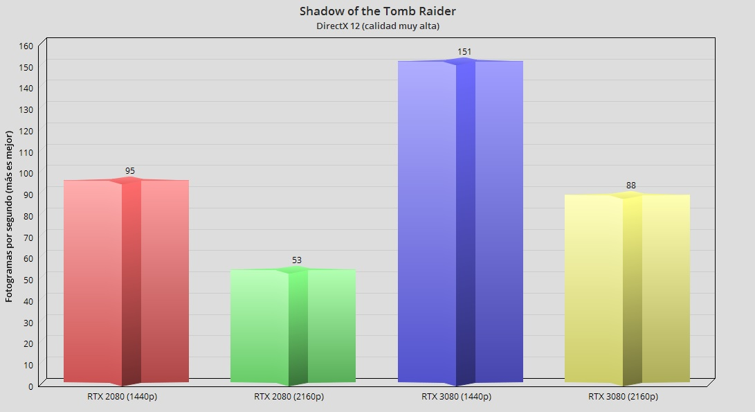 GeForce RTX 3080, análisis: la consagración del trazado de rayos 89