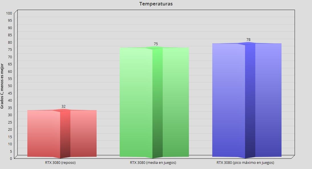 GeForce RTX 3080, análisis: la consagración del trazado de rayos 121